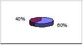 60% settore agricolo