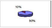 90% settore alimentare