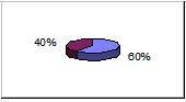 60% settore legno