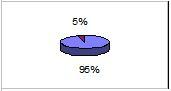 95% settore metalmeccanico